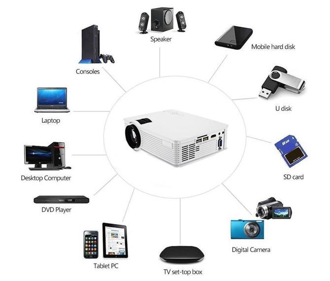 بروجكتر للمعلمين متوافق مع جميع الأجهزة المرئية والصوتية
